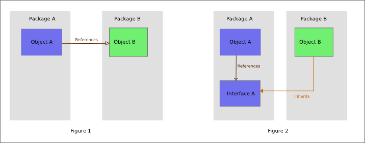 Getting started with android architecture components and